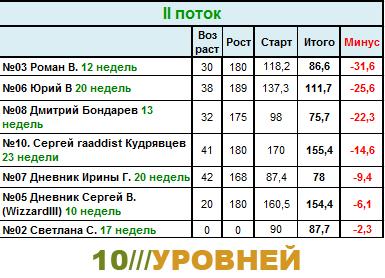 Сводная таблица результатов участников системы 10 Уровней. 2-ddnd10