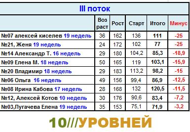 Сводная таблица результатов участников системы 10 Уровней. 3-ddnd10