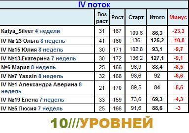 Сводная таблица результатов участников системы 10 Уровней. 4-ddnd10