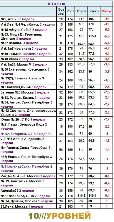 Сводная таблица результатов участников системы 10 Уровней. 5-ddnd10