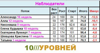 Сводная таблица результатов участников системы 10 Уровней. Ddddnz10