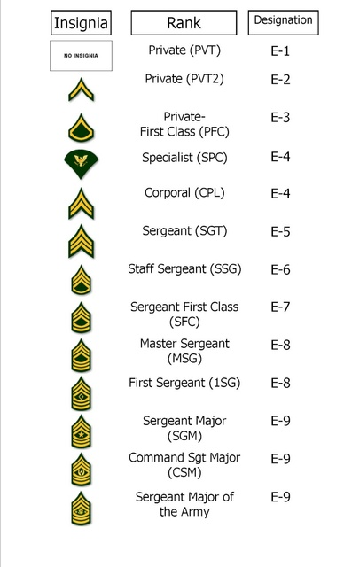 US Army Grunt Kit list universelle  Armyr110