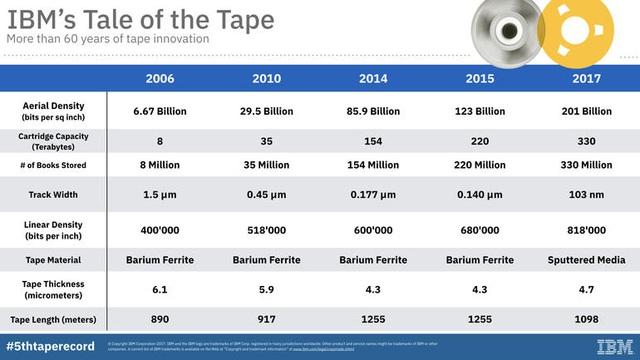 Từ chuẩn LTO 5 - có thể dùng băng từ (tape drive) như đĩa cứng (hard drive) 2-150110