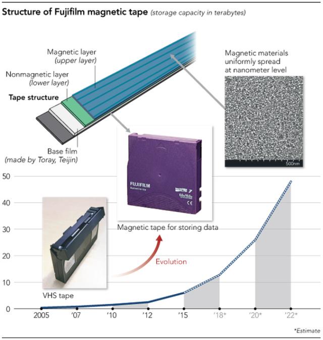 Từ chuẩn LTO 5 - có thể dùng băng từ (tape drive) như đĩa cứng (hard drive) Tape10