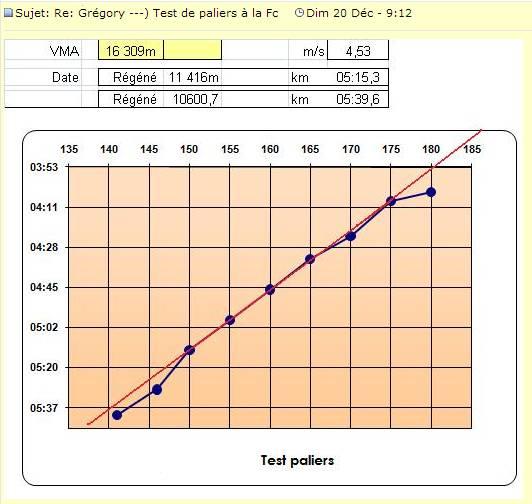 Grégory ---) Objectif 37'45 sur 10 - 01h24 sur smi Test_f10