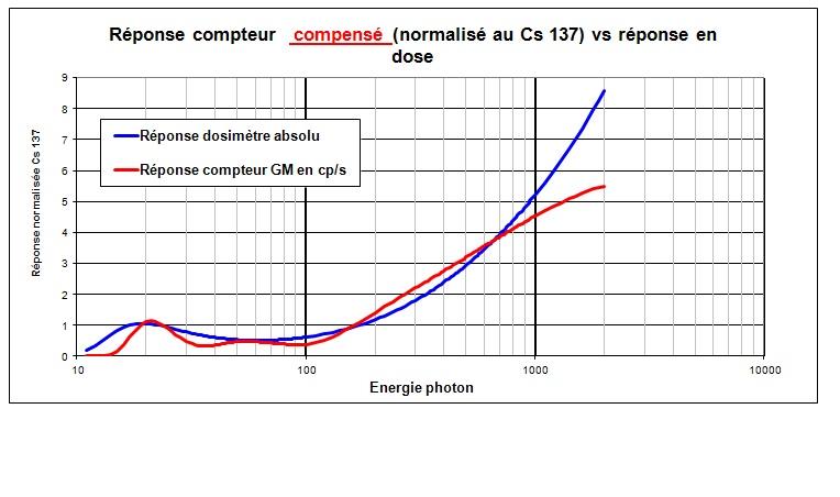 RadEye B20 et dose absorbée. Gm_com13