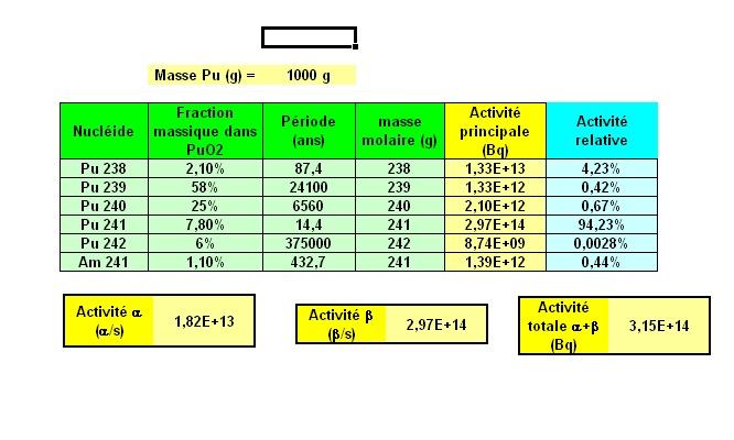 Fission spontanée - Neutrons Pu1_bm10