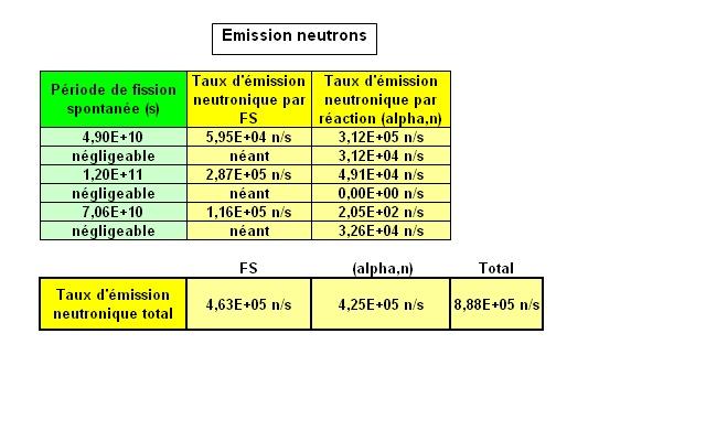Fission spontanée - Neutrons Pu2_bm10