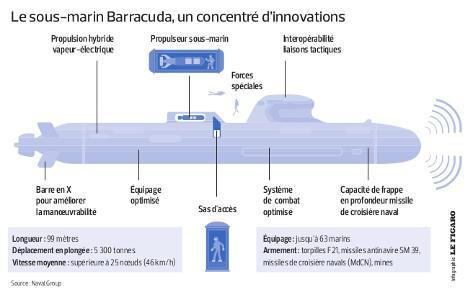 SNA : Sous-marin Nucléaire d'Attaque Barrac10
