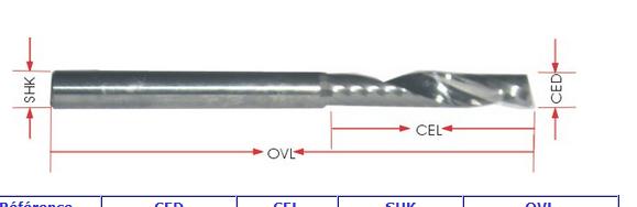Fraise deux dents diamètre 3.17mm 27mm de coupe est-ce raisonnable ?  Captur58