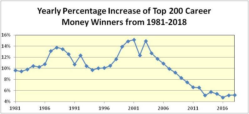 The Tiger Effect ... Yearly10
