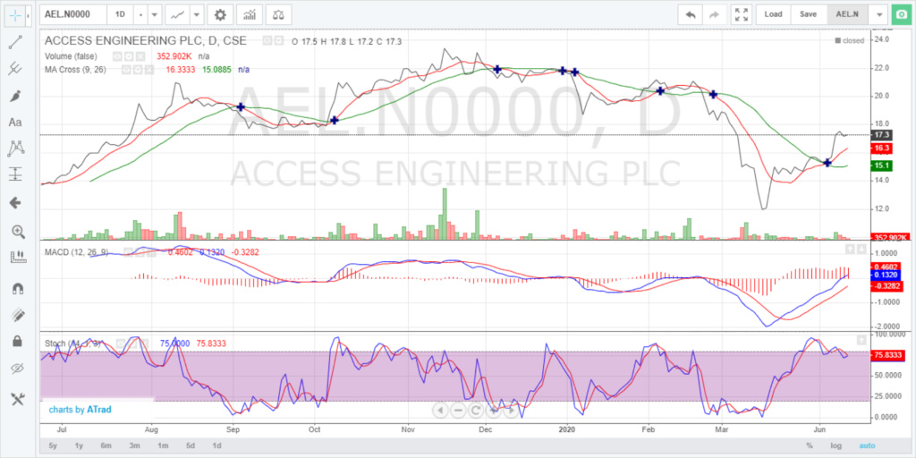 AEL Technical Analysis - Page 2 Ael_da10