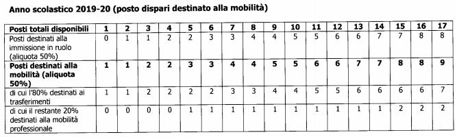 Aliquote mobilità professionale. Scherm10