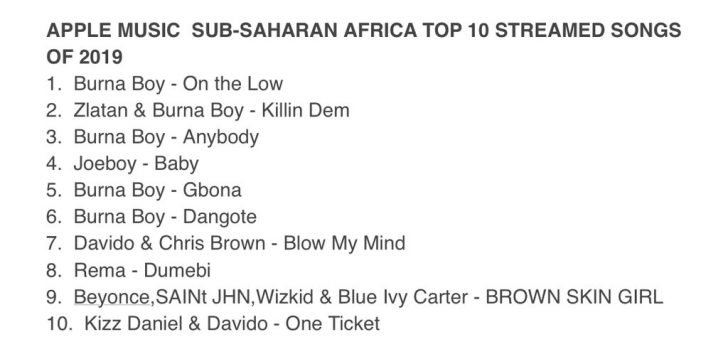 Burna Boy, Davido Dominate Top 10 Most Played Songs Of 2019 In Sub-Saharan Africa Burna-57