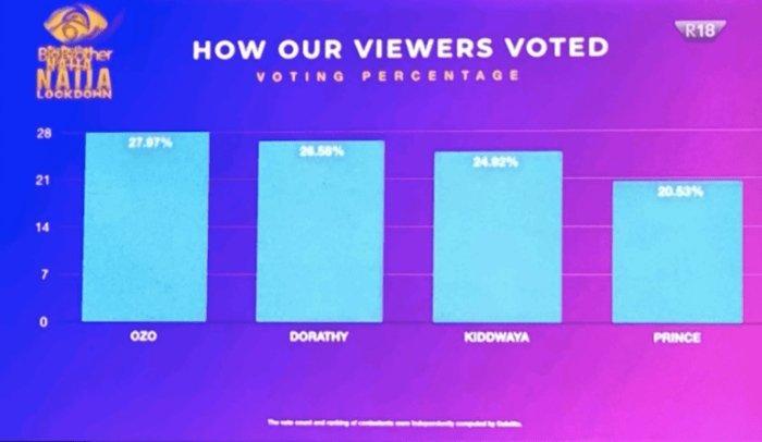 2020 BBNaija: How Nigerians Voted For Ozo, Dorathy, Prince & Kiddwaya How-bb10