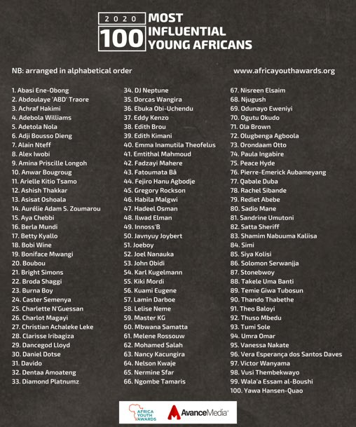 Davido - Burna Boy, Davido Make The List Of 2020 Most Influential Young Africans Most-i10