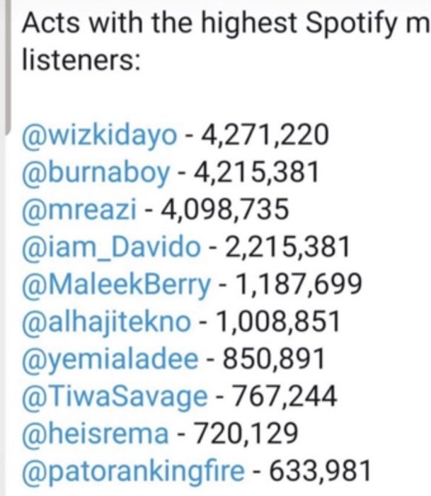 See Top 10 Nigerian Artistes With The Highest Spotify Monthly Listeners Spotif10