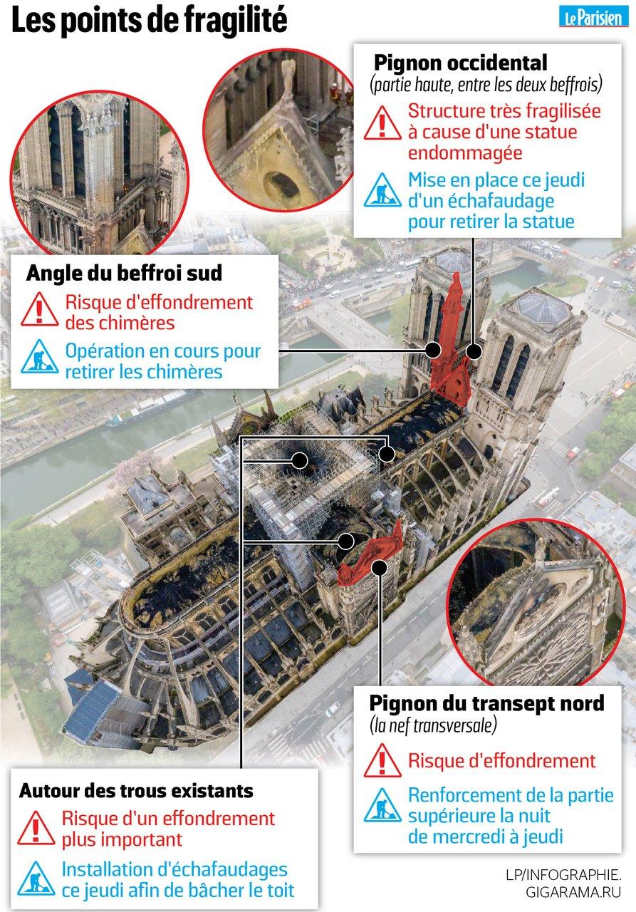 Terrible incendie de Notre Dame de Paris le 15 Avril 2019 au soir - Page 2 D4b4lk10