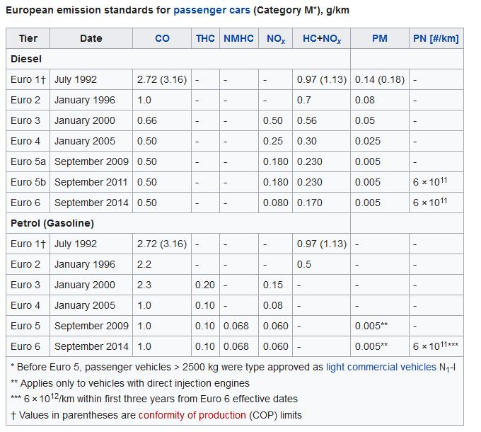 Pasar de diésel a gasolina Euro10