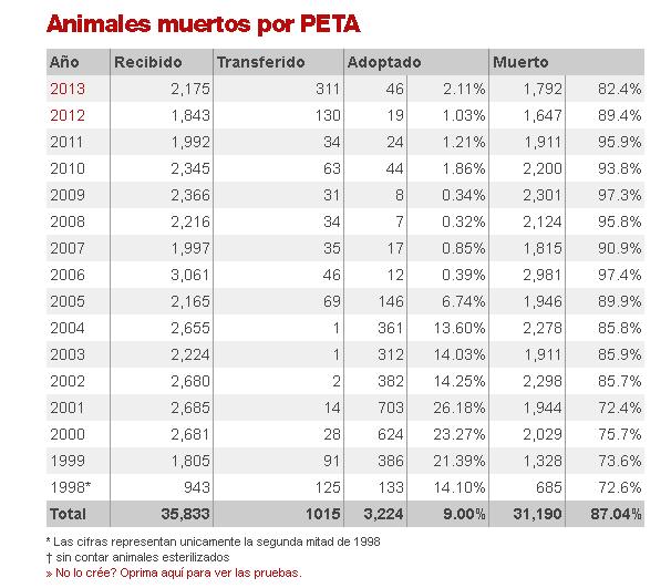 EL LADO PERVERSO DE LA DOCTRINA ANIMALISTA PROHIBICIONISTA Peta_210