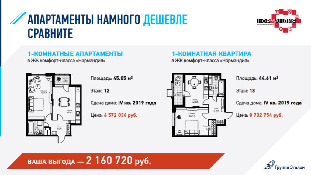 """Апартаменты в ЖК от """"Эталон"""" (в т.ч. в """"Нормандии""""): какие плюсы? 9021010"""