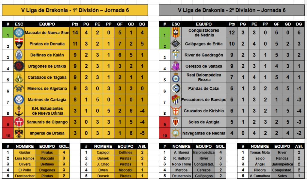 Jornada 6, resultados y clasificaciones Clasif10