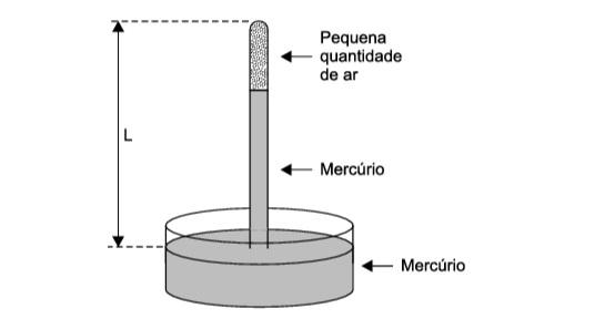 Experimento de Torricelli  20210110