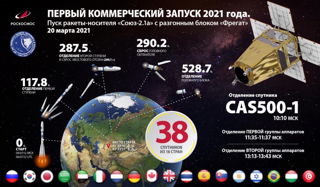 Soyouz-2.1a (CAS-500-1 + sat) - Baï - 22.3.2021 - Page 2 59337610