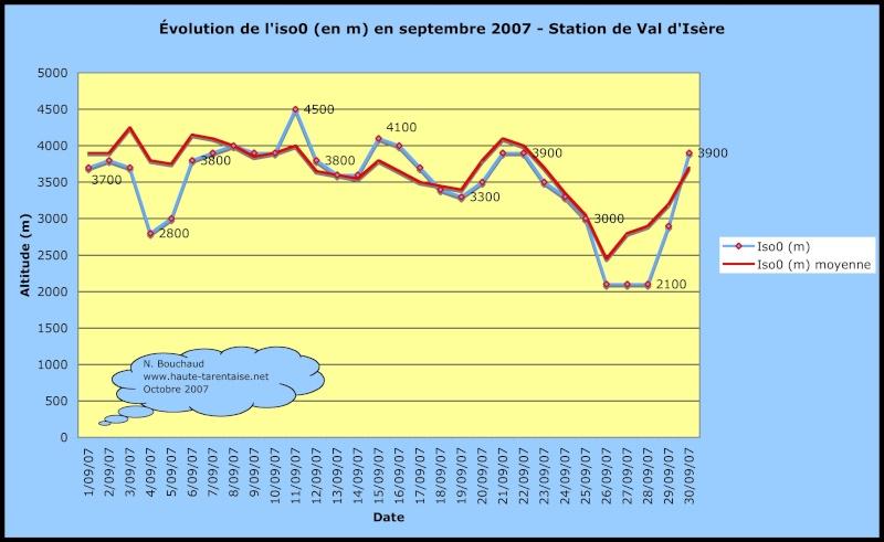 Bilans climatiques (2007) Septem10
