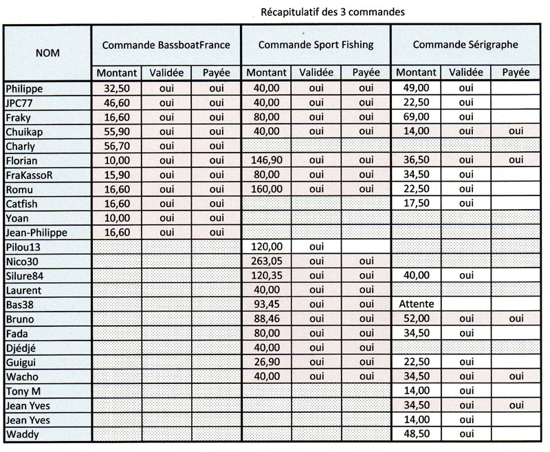 2012 = Commande chez bassboatFrance - Page 3 Racap15