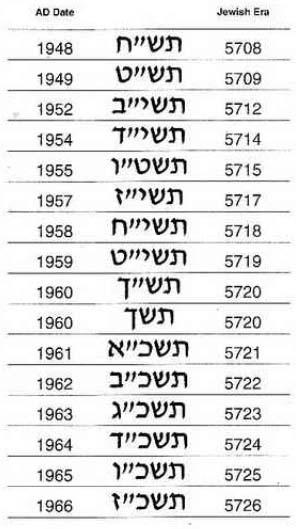 Israel, 1/2 shequel, 1 n. shequel, 10 agorot, '87, '87 '81 Israel10