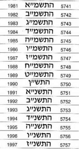 Israel, 1/2 shequel, 1 n. shequel, 10 agorot, '87, '87 '81 Israel12