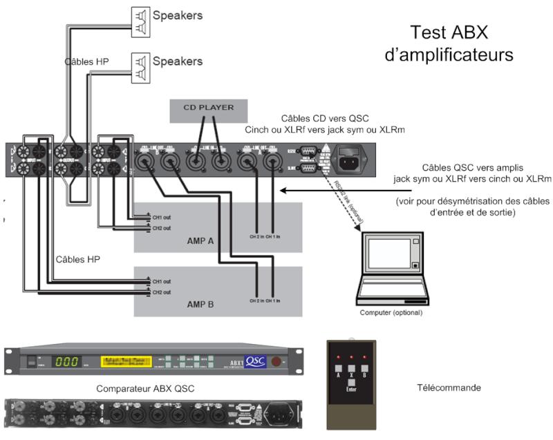 Organisons un test ABX d'amplis Abx10