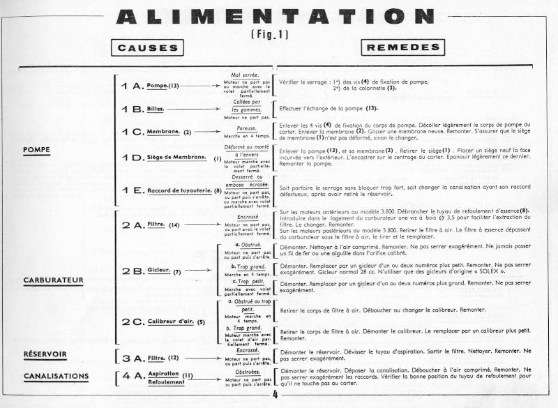 Plans, éclatés, guide de réglage et pubs du SOLEX 3800 Imagef10