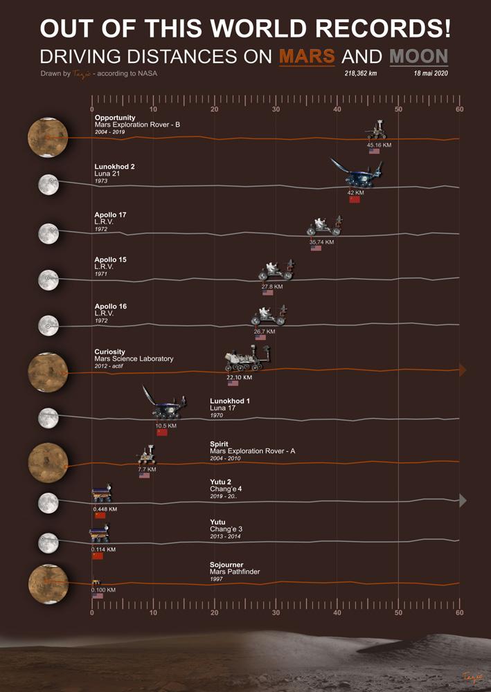 Véhicules ayant parcouru les plus grandes distances à la surface d'autres corps célestes Rover110