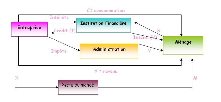 les cours d'économie général premier chapitre Sans_t11