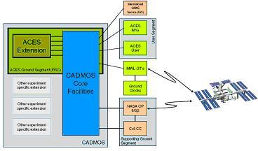PHARAO : projet CNES / ESA 11715312