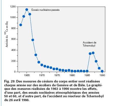 Le nucléaire russe Cesium10