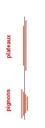 importance de la ligne de chaïne pour RL 4 vitesses Ligne_10