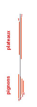 importance de la ligne de chaïne pour RL 4 vitesses Ligne_11