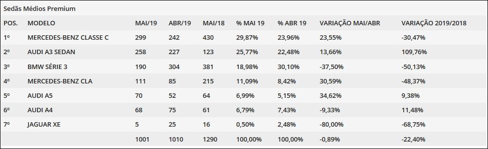 Vendas de sedãs premium em maio: Mercedes Classe C volta ao topo Tela13