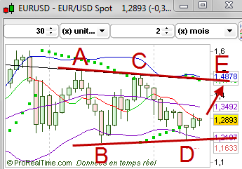Change Euro / Dollar  Eurusd10