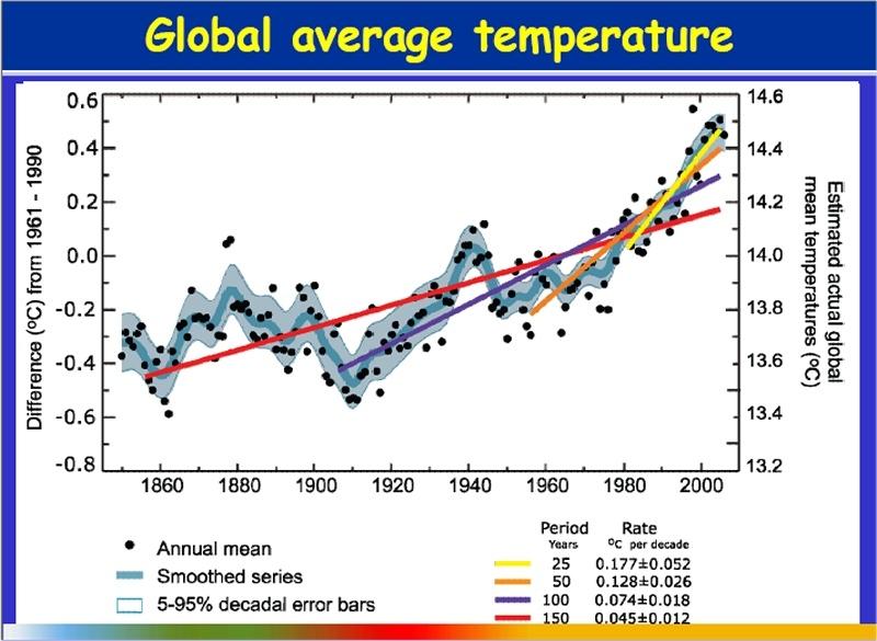 Le climat, sources et débats Untitl10