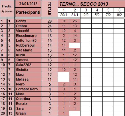 Classifica del TERNO... SECCO Classi87