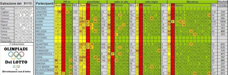 Olimpiadi del Lotto 2012 dal 08/01 al 19/01/13 Risult16