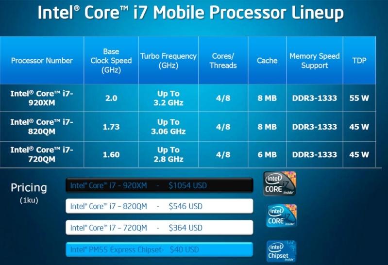 FS- Laptop CPU Intel® Core™ i7-720QM  I710
