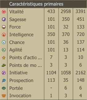 Iriminage - Pandawa Feu [lvl 170 - 200] Stats_10