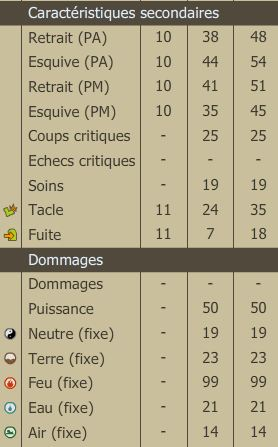 Iriminage - Pandawa Feu [lvl 170 - 200] Stats_11