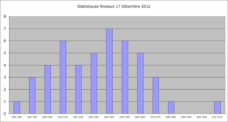 Statistiques Milice - Page 2 Captur11
