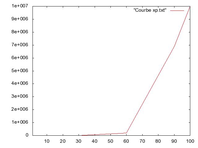 Courbe d'xp Courbe11